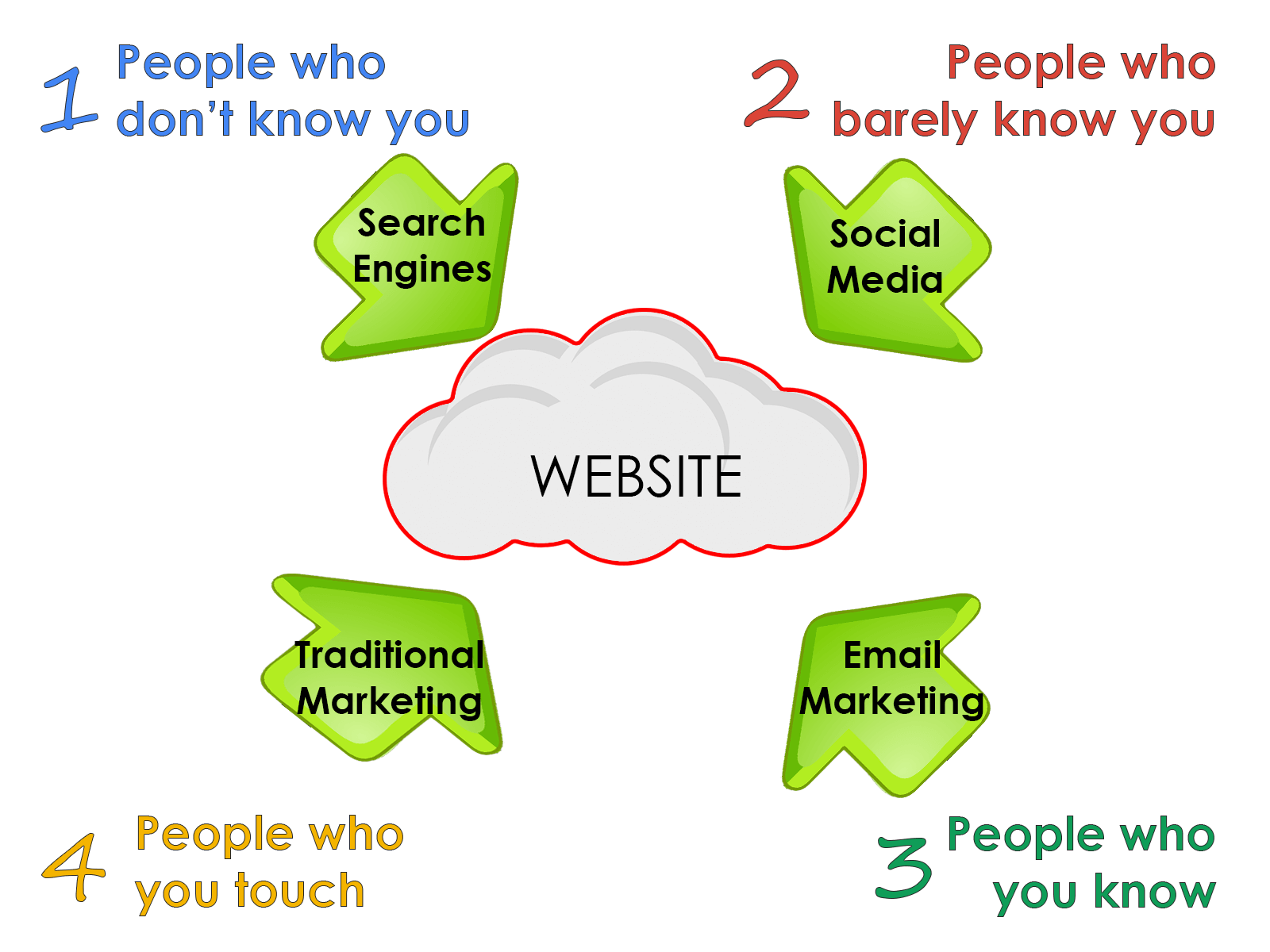 Four sources of website traffic